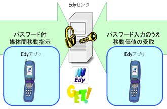 Japan Ready to Launch Cell Phone P2P Digital Cash