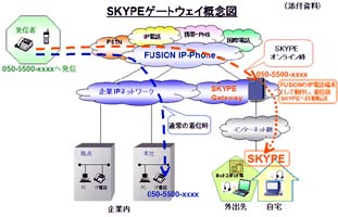 Skype Powers VoIP in Japan with Fusion