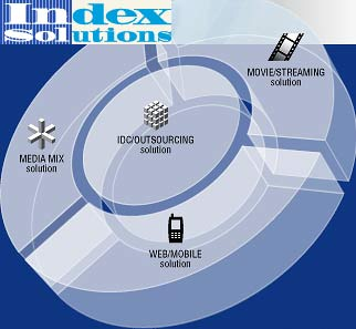Index Tuning in for Mobile Digital TV Contracts