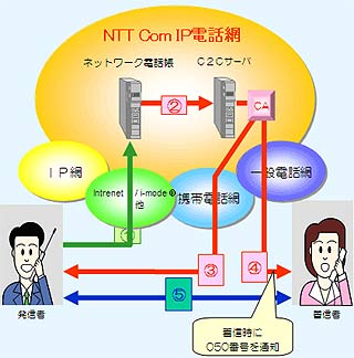NTT's New B2B Via Voip Package: Click-to-Connect
